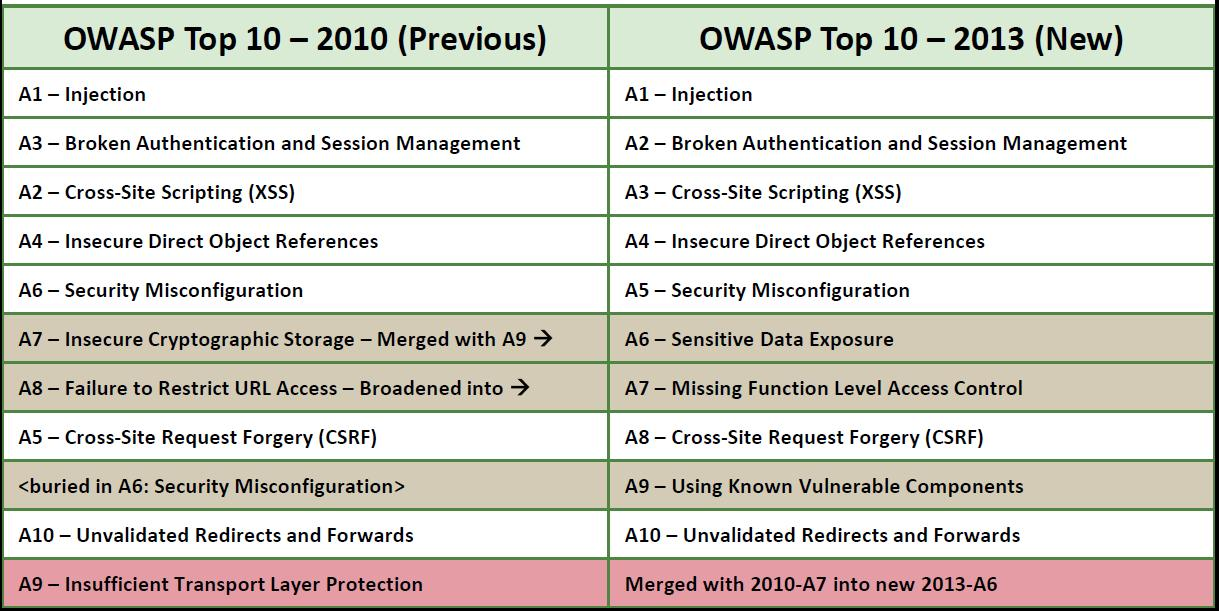 Owasp top 10 2010 vs 2013